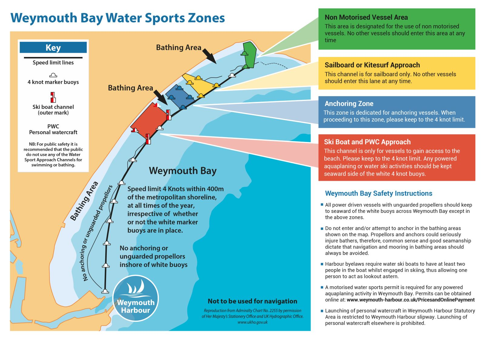 Weymouth Bay Water Sports Zones